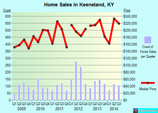 Keeneland,KY real estate house value index trend