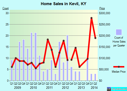 Kevil,KY real estate house value index trend