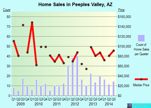 Peeples Valley,AZ real estate house value index trend