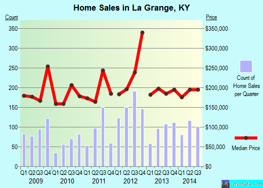 La Grange,KY real estate house value index trend