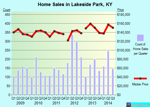 Lakeside Park,KY real estate house value index trend