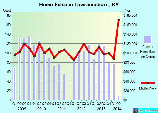 Lawrenceburg,KY real estate house value index trend