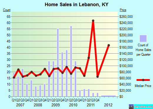 Lebanon,KY real estate house value index trend