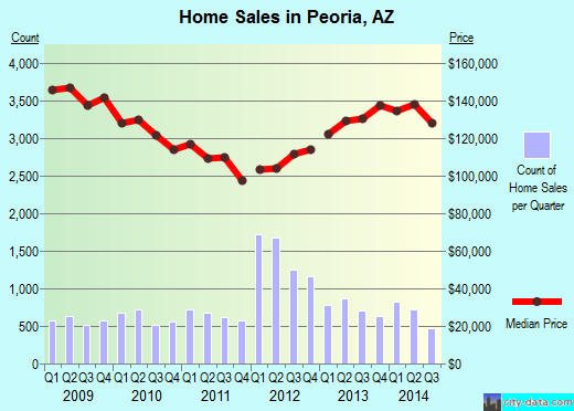 Peoria,AZ real estate house value index trend
