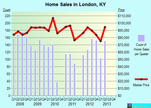 London,KY real estate house value index trend