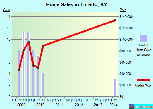 Loretto,KY real estate house value index trend