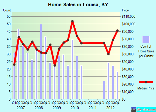 Louisa,KY real estate house value index trend