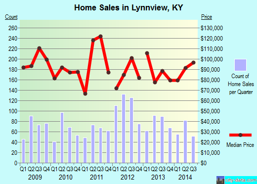 Lynnview,KY real estate house value index trend