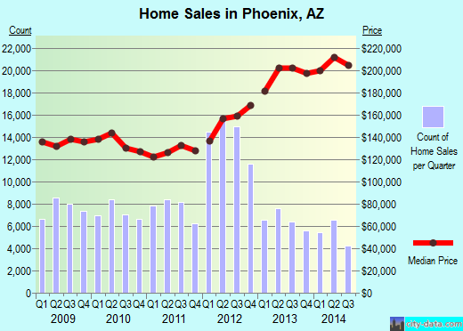 Phoenix,AZ real estate house value index trend