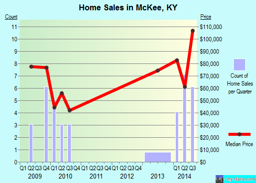 McKee,KY real estate house value index trend