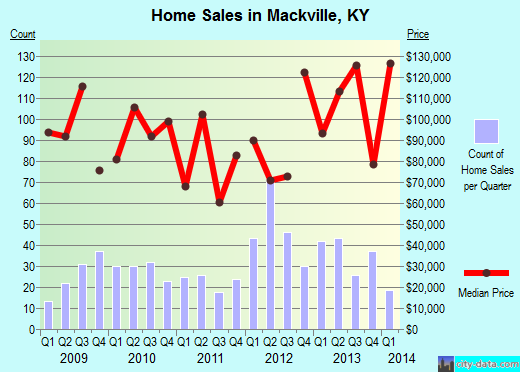 Mackville,KY real estate house value index trend