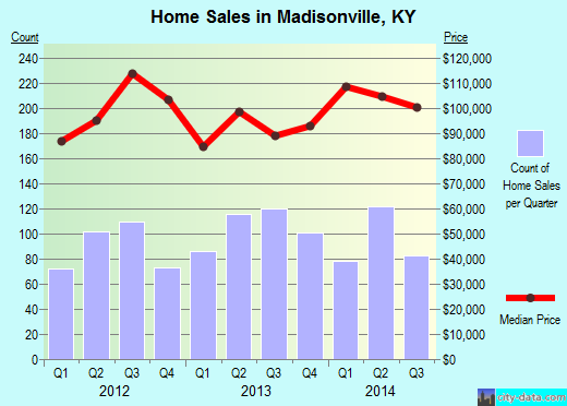 Madisonville Ky Real Estate House Value Index Trend