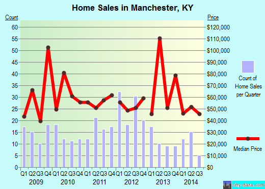 Manchester,KY real estate house value index trend