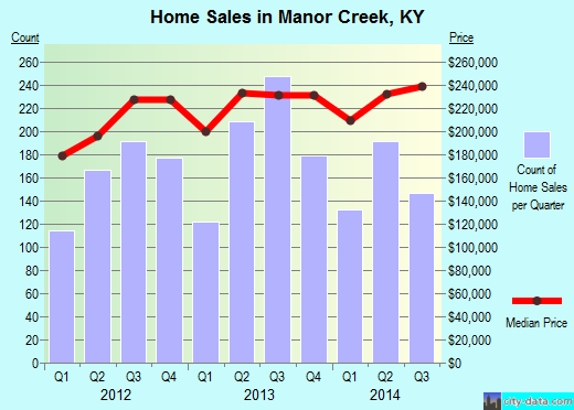 Manor Creek,KY real estate house value index trend