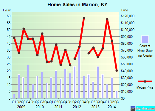 Marion,KY real estate house value index trend