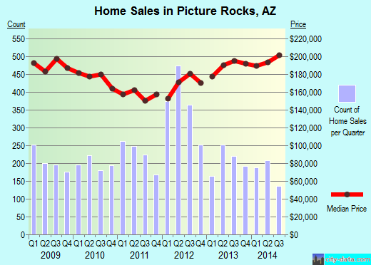 Picture Rocks,AZ real estate house value index trend