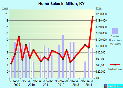 Milton,KY real estate house value index trend