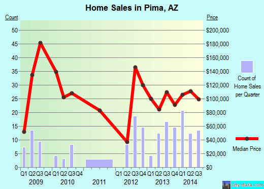 Pima,AZ real estate house value index trend