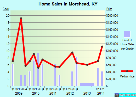 Morehead,KY real estate house value index trend