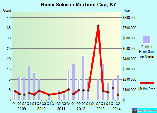 Mortons Gap,KY real estate house value index trend
