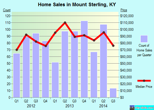 Mount Sterling,KY real estate house value index trend