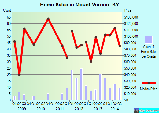 Mount Vernon,KY real estate house value index trend