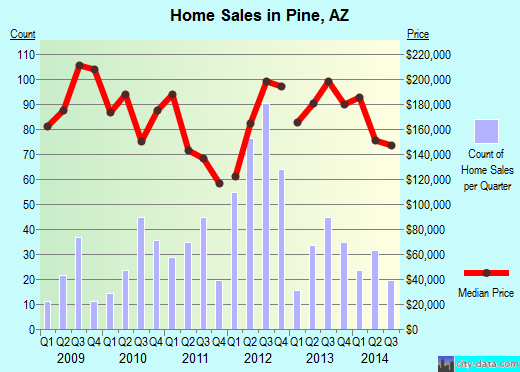Pine,AZ real estate house value index trend