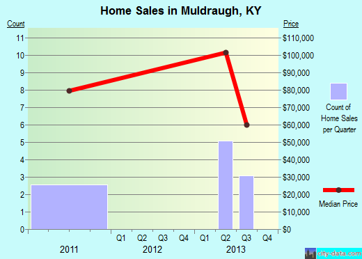 Muldraugh,KY real estate house value index trend