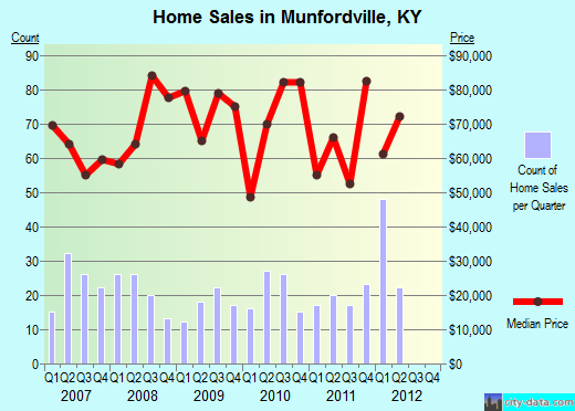 Munfordville,KY real estate house value index trend