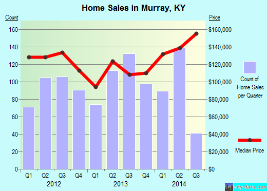 Murray,KY real estate house value index trend