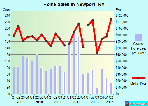 Newport,KY real estate house value index trend
