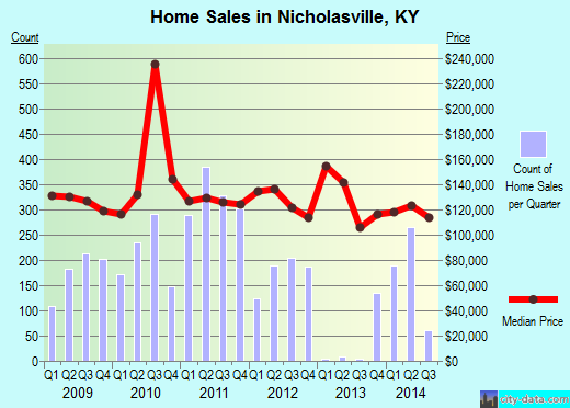 Nicholasville,KY real estate house value index trend