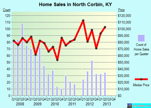 North Corbin,KY real estate house value index trend