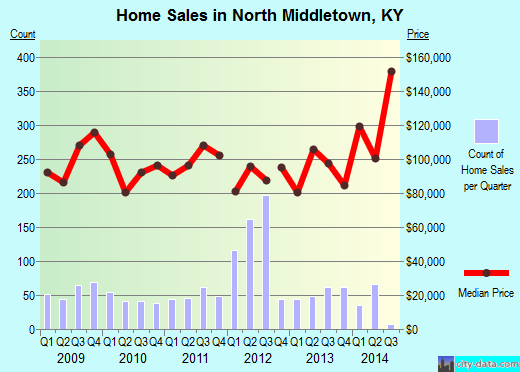 North Middletown,KY real estate house value index trend