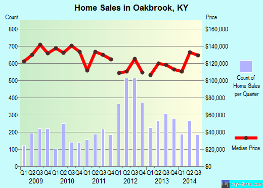 Oakbrook,KY index of house prices