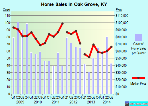 Oak Grove,KY real estate house value index trend