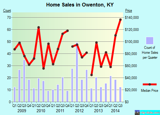 Owenton,KY real estate house value index trend