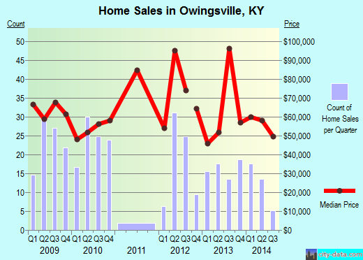 Owingsville,KY real estate house value index trend