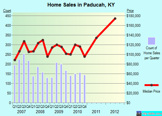 Paducah,KY real estate house value index trend