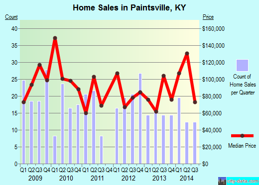 Paintsville,KY real estate house value index trend