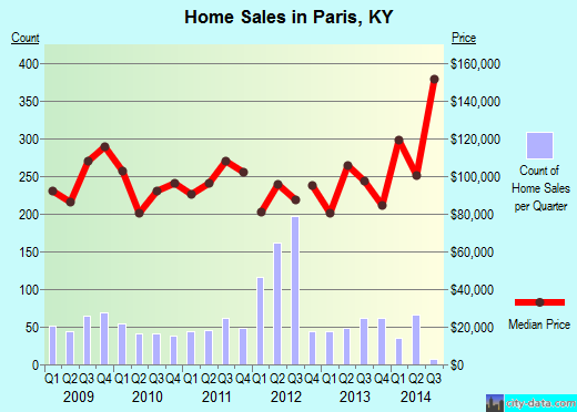 Paris,KY real estate house value index trend