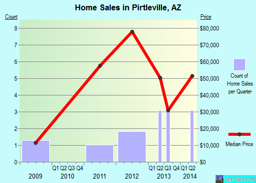 Pirtleville,AZ real estate house value index trend