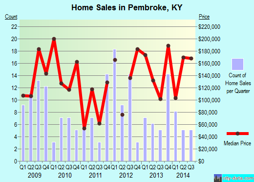 Pembroke,KY real estate house value index trend