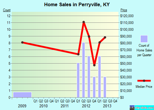Perryville,KY real estate house value index trend