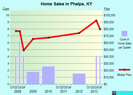 Phelps,KY real estate house value index trend
