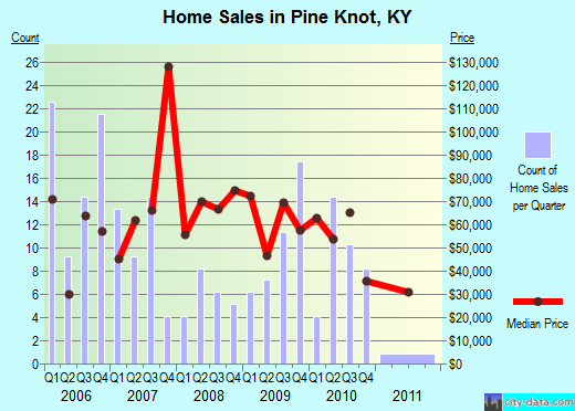 Pine Knot,KY real estate house value index trend