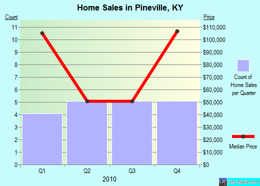Pineville,KY real estate house value index trend