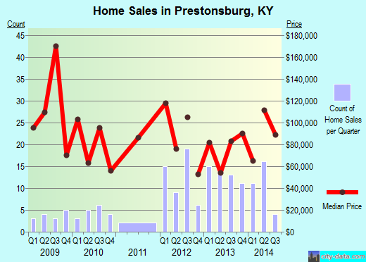 Prestonsburg,KY real estate house value index trend