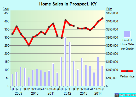 Prospect,KY real estate house value index trend