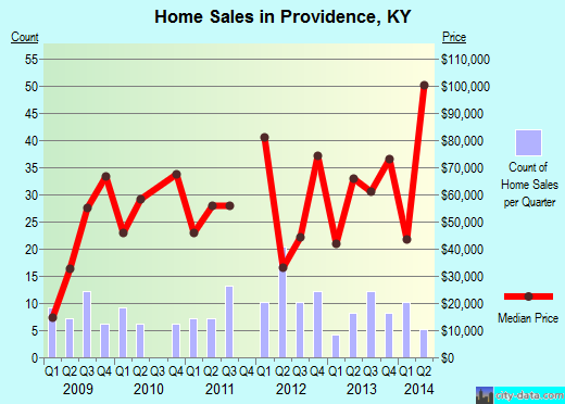 Providence,KY real estate house value index trend